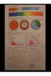 SH Atlasz - Kémia - Régikönyvek